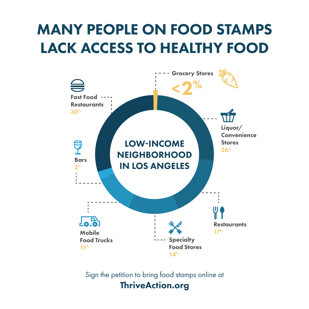 It's 2016. Let's Bring Food Stamps Online. Sign the ...